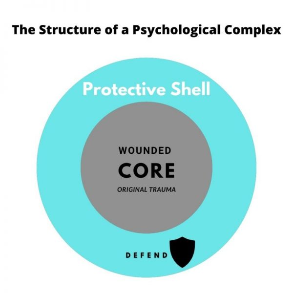 The Structure of Psychological Complexes