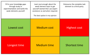 knowledge time cost grid