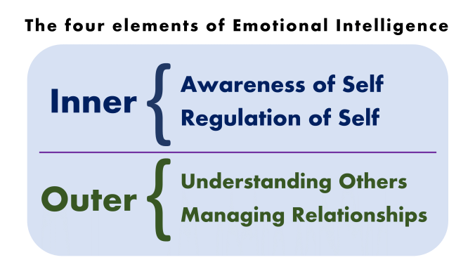 the four pillars of emotional intelligence