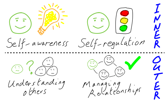 The 4 pillars of emotional intelligence are self-awareness, self-regulation, understanding others and managing relationships