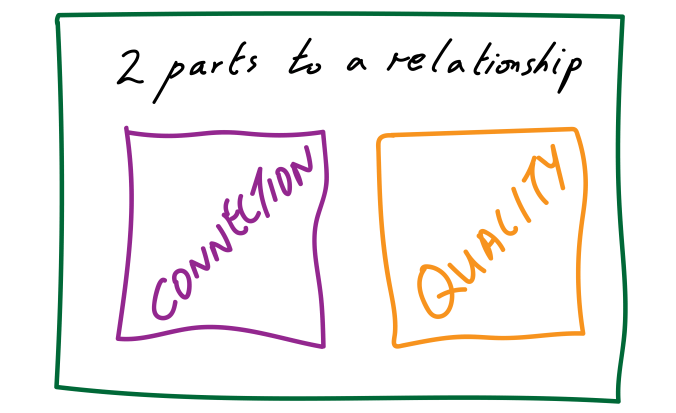 When managing relationships and in emotional intelligence or in EI in general there are two parts to a relationship - connection and quality