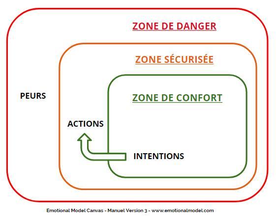 4 bonnes raisons de passer des intentions aux actions