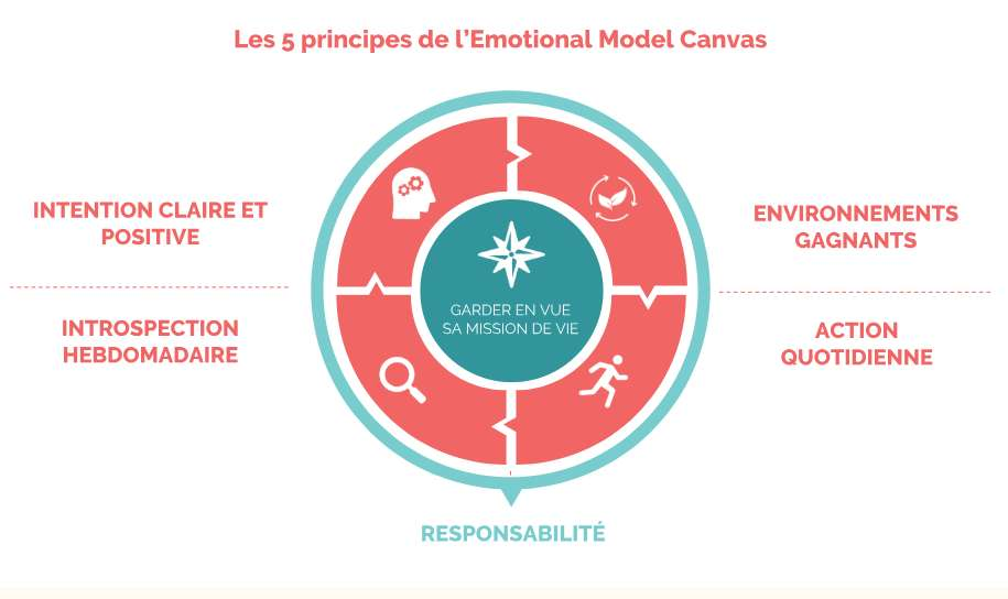 Découvrir l'emotional model canvas en 5 PRINCIPES