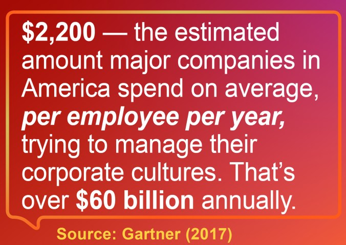 The typical large American company is estimated to spend $2,200 per employee, per year, trying to manage its corporate culture. That amount equals over $60 billion annually.