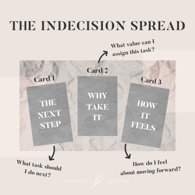 Image of three cards laid out with arrows pointing to each of them, describing what they represent in the spread. Card 1: What task should I do next? Card 2: What value can I assign this task? Card 3: How do I feel about moving forward?