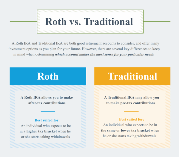 rothversustraditional 600x524 - 8 Strategies to Maximize Your Retirement Savings
