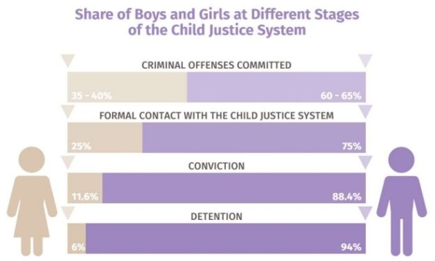 Boys are treated progressively worse throughout child justice systems.