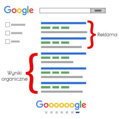 Grafika przedstawia schematyczny wygląd wyników wyszukiwania w wyszukiwarce Google.