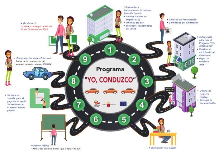 Ayudas para la obtención del permiso de conducción para jóvenes.