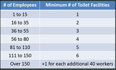 Minimum Number of Toilet.png