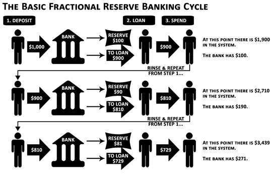 Fractional-reserve-banking