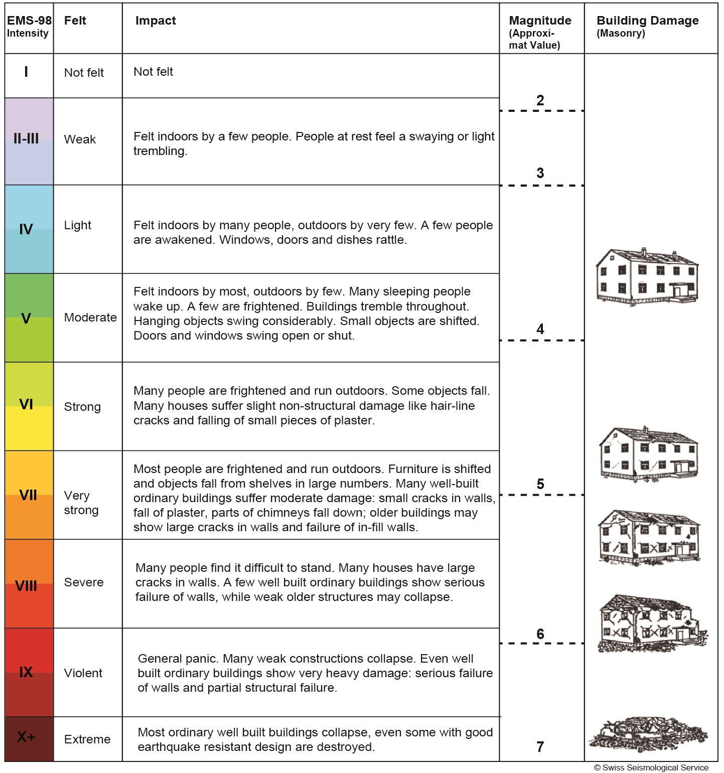 Richter Scale Chart