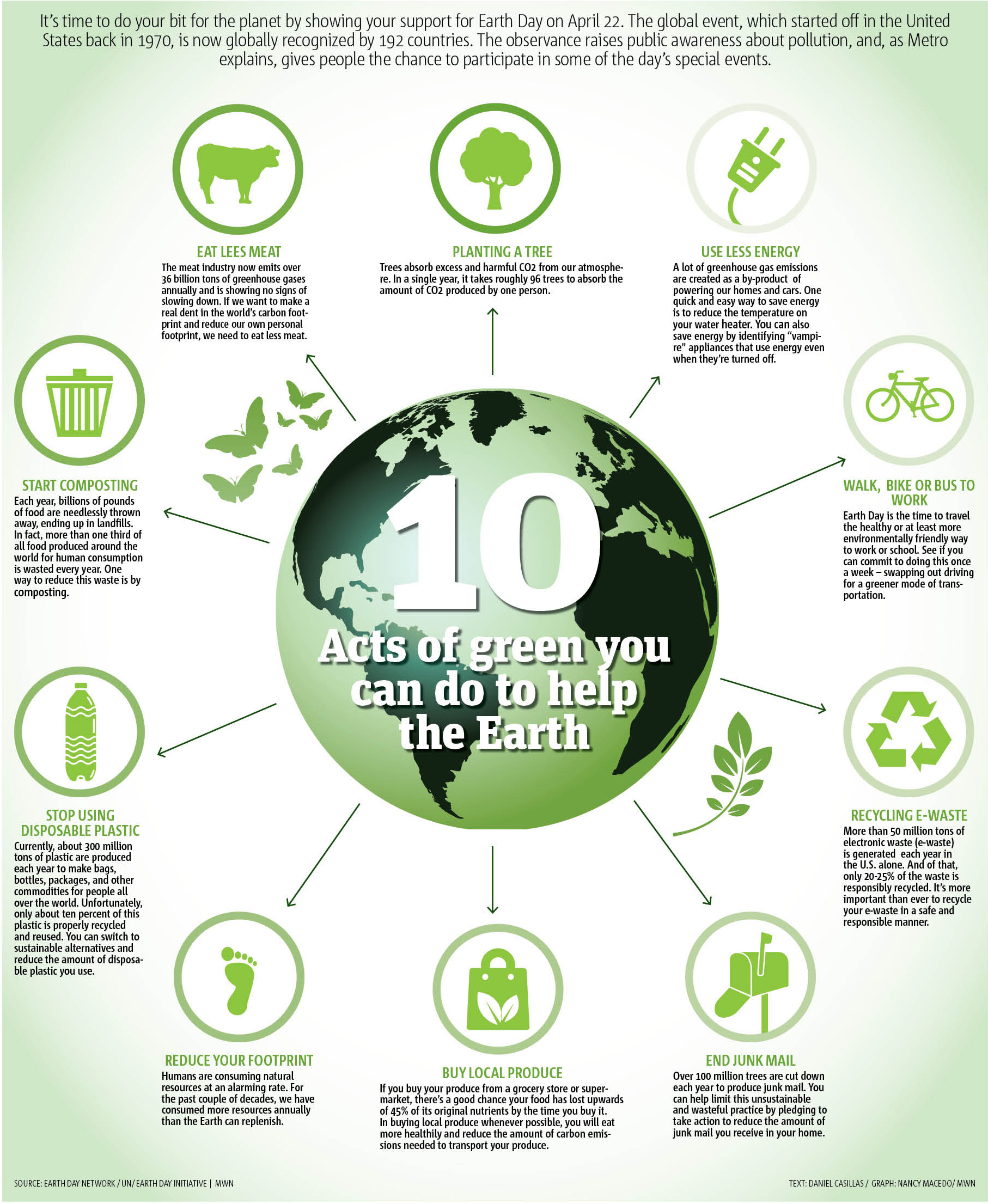 10 Acts Of Green You Can Do To Help The Earth