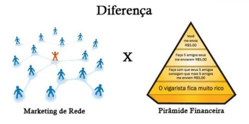 marketing de rede e piramide