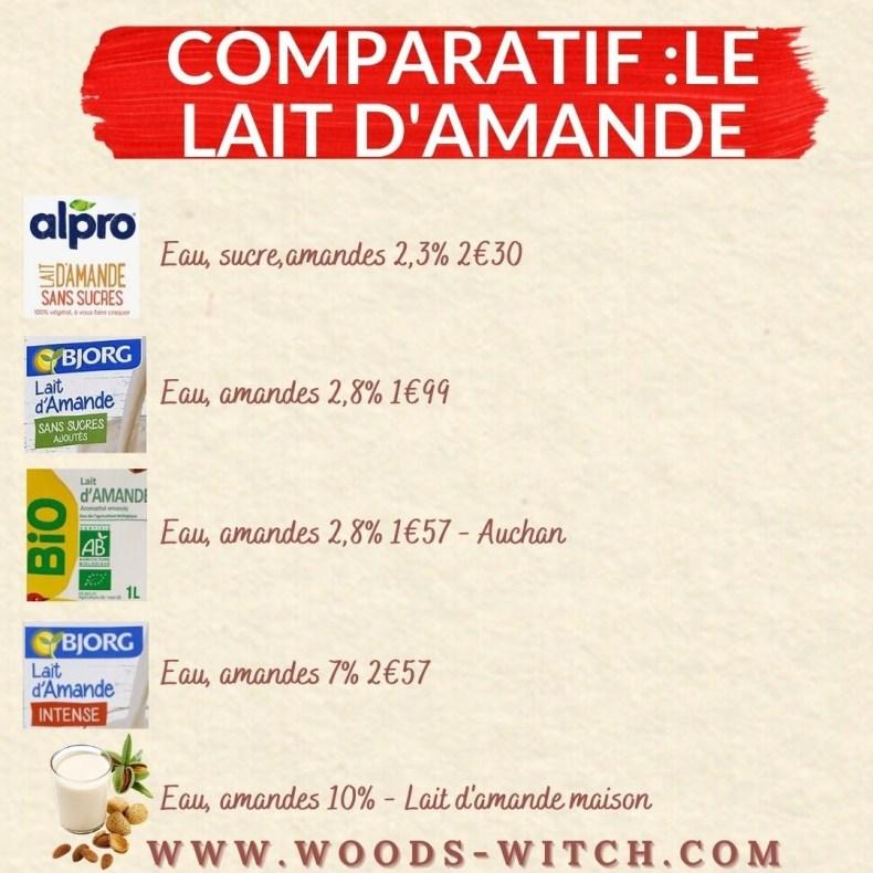 comparatif lait damande