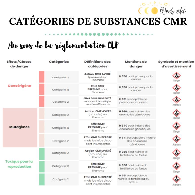 Catégories de substances CMR min