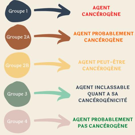 Classement de substances CMR comp