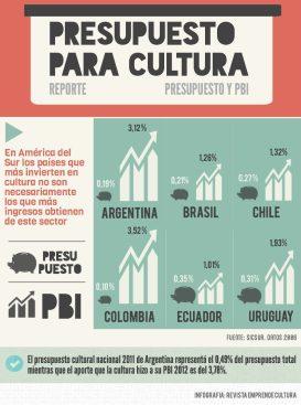 Impacto económico - Presupuesto para cultura