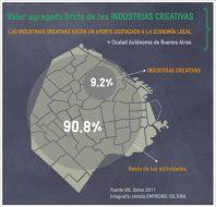 Impacto económico - VAB industrias creativas