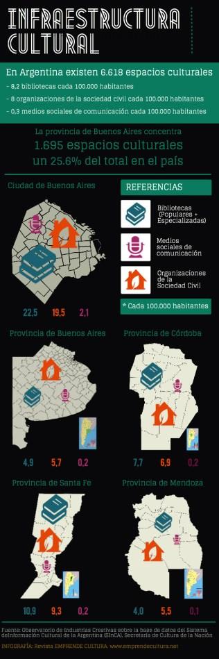 Informe Impacto social de la cultura - Infraestructura cultural en Argentina