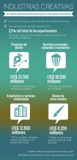 Informe Industrias culturales y creativas-exportaciones