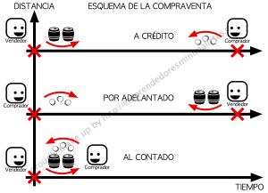 Cómo funciona la compraventa