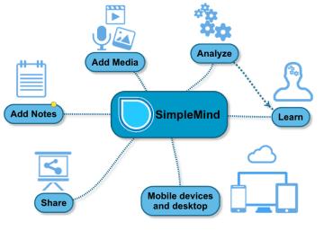 Simple mind. app para desarrollar ideas