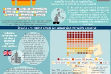 Turismo y el mercado global
