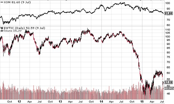 Exxon Mobil Stock and Crude Oil