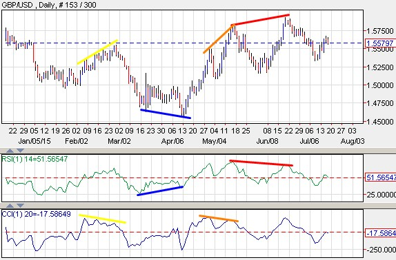 GBPUSD currency pair