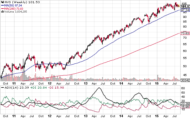 The above weekly chart shows how this stock has been moving steadily higher over the recent years, but the ADX index is one of those indicators hinting lack of trend conviction for the coming weeks, as it has turned lower once again.