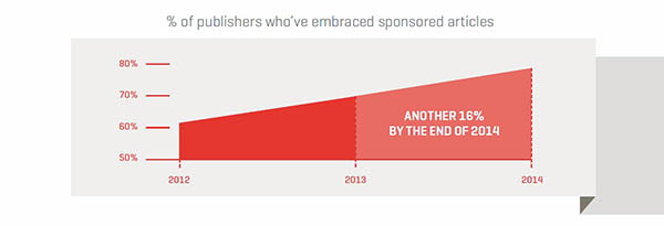 Percentage of Publishers Embracing Sponsored Articles