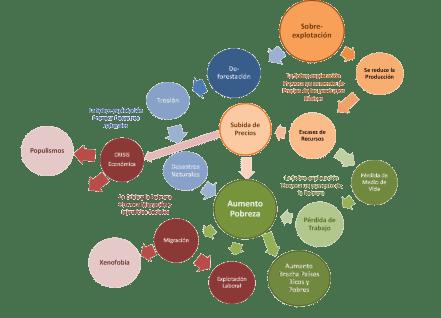 Árbol de consecuencias del modelo consumista actual
