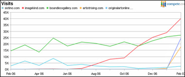 Art Website Traffic Stats
