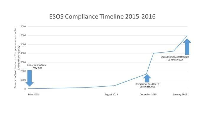 ESOS Compliance Timeline