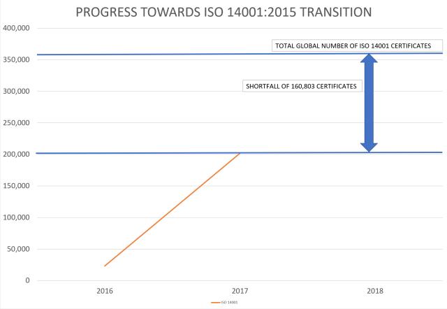Chart: Progress towards ISO 14001:2015 Transition