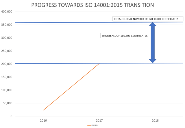 Chart: Progress towards ISO 14001:2015 Transition