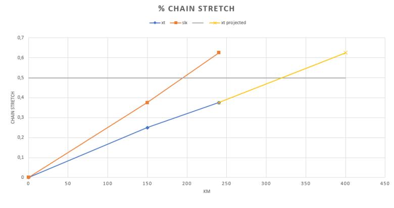 shimano kjedestrekk graf