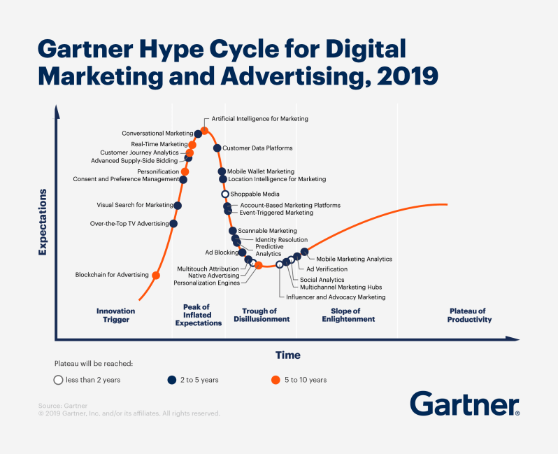 Gartner Hype Cycle for Digital Marketing and Advertising, 2019