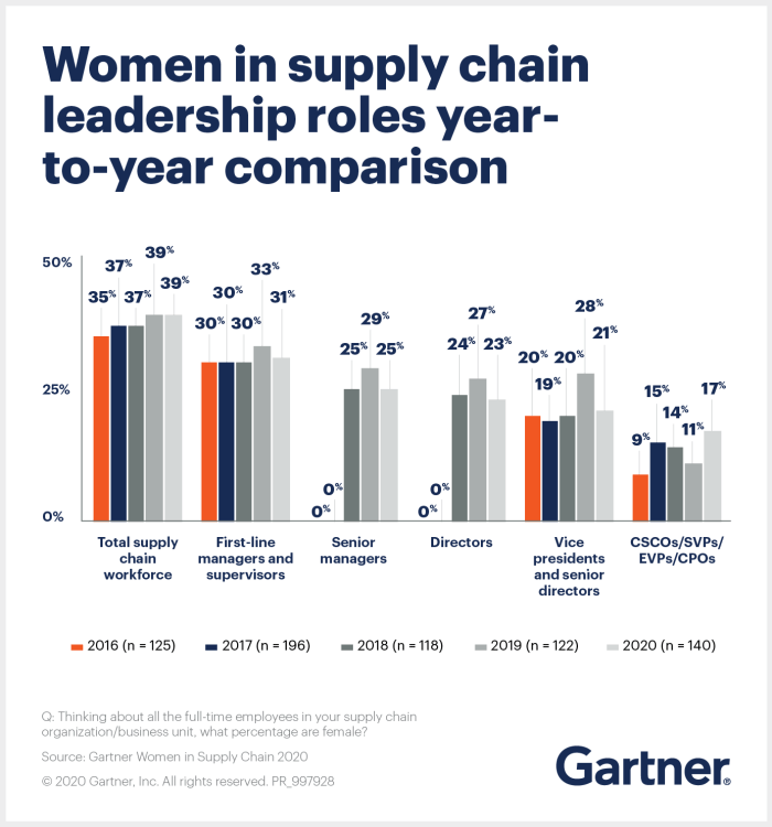 Rise in Female Supply Chain Managers