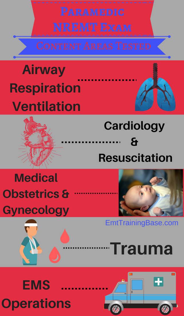Infographic Paramedic NREMT Content