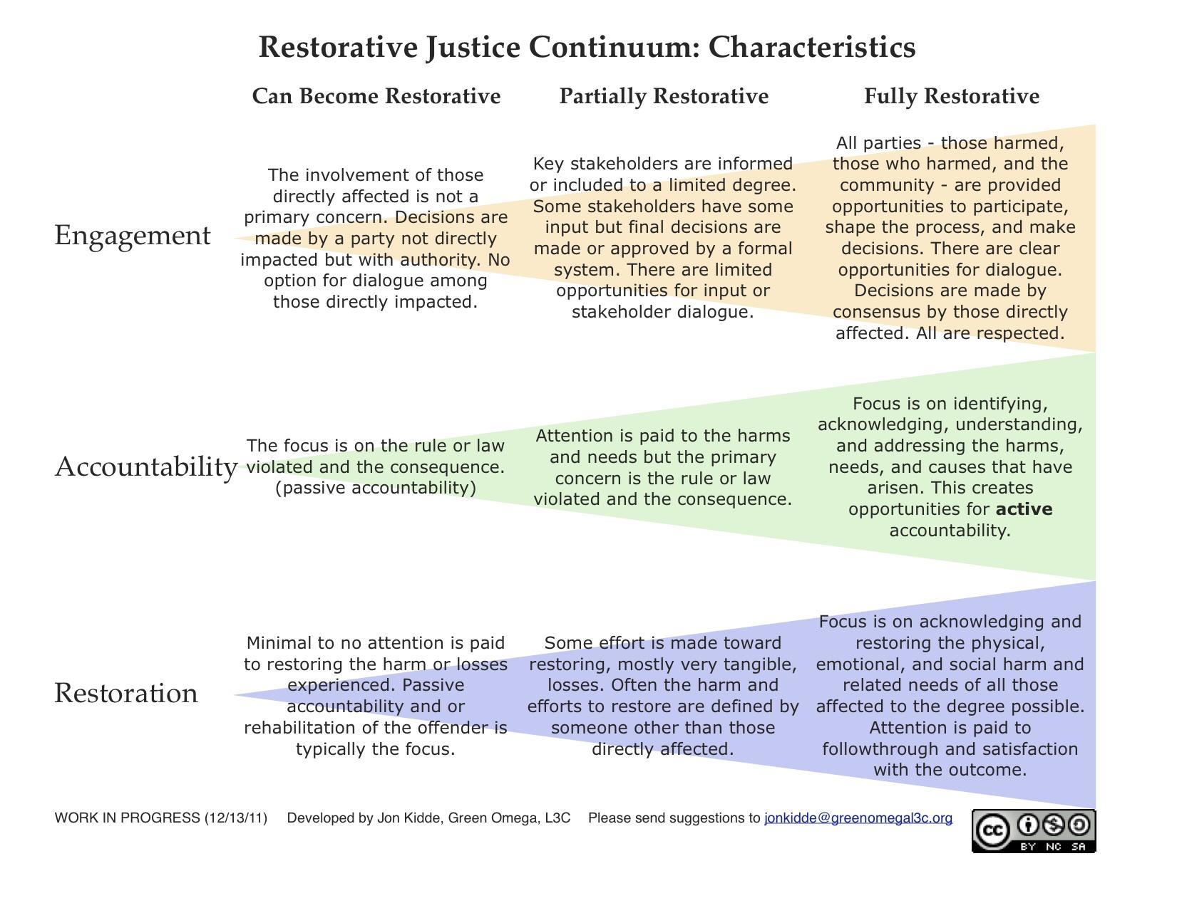Rj Continuum By Jon Kidde Restorative Justice Blog