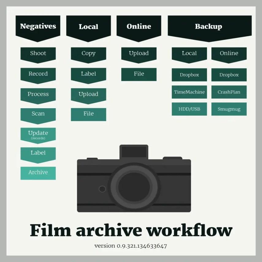 archiving-film