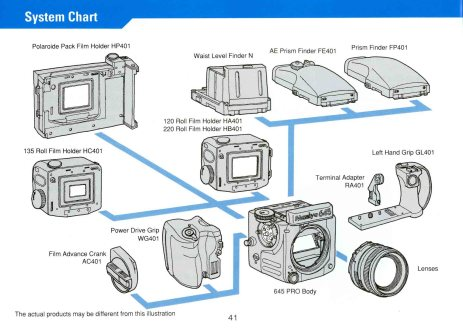 System chart from the Mamiya 645 Pro user manual