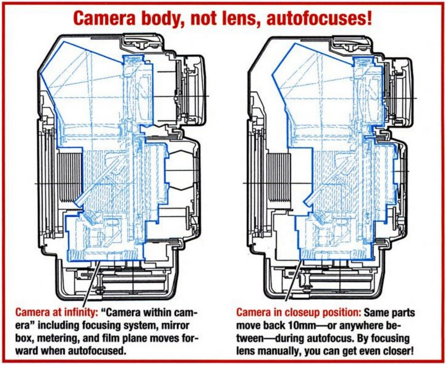 CONTAX AX - Automatic Back Focus explanation (Popular Photography)