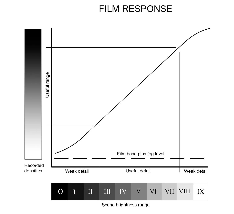 Film response curve