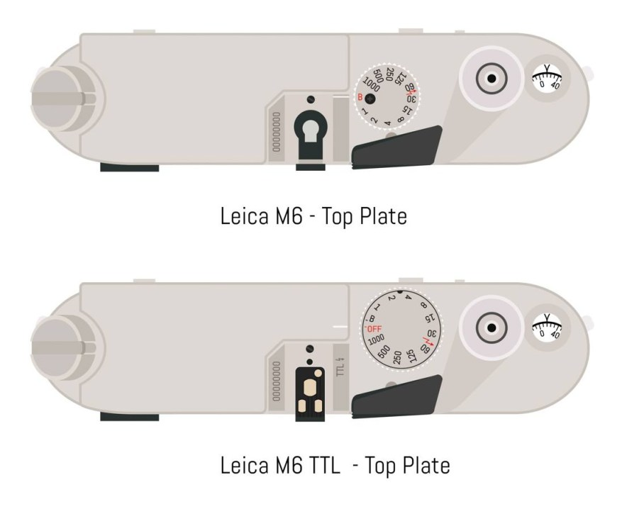 Leica M6 and M6 TTL top plate - Illustration credit: EMULSIVE