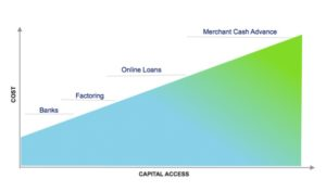 Cost and Access to Capital