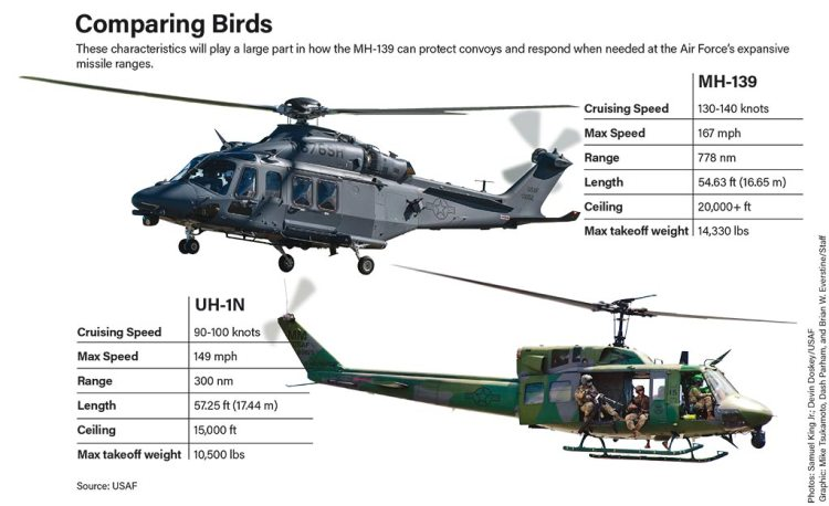 Comparing chart MH139-UH1N