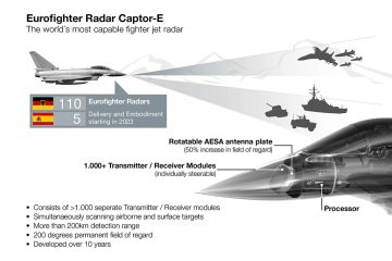 eurofighter captor-e scan radar
